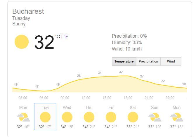 prognoza meteo 20 august pentru bucurești