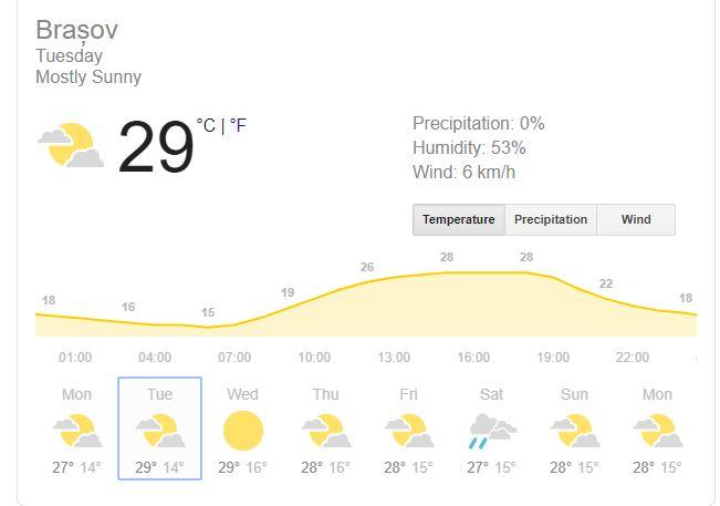 vremea in brasov pe 20 august